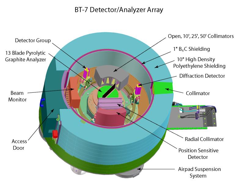 BT7 Dectector Analyzer