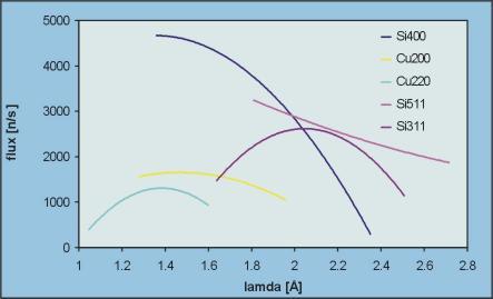 Graphic of the 3 Monochromators on BT8
